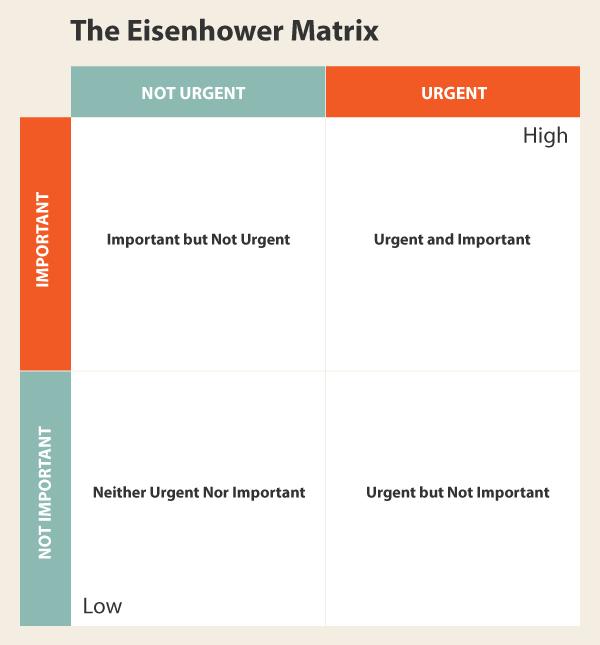 eisenhower-matrix